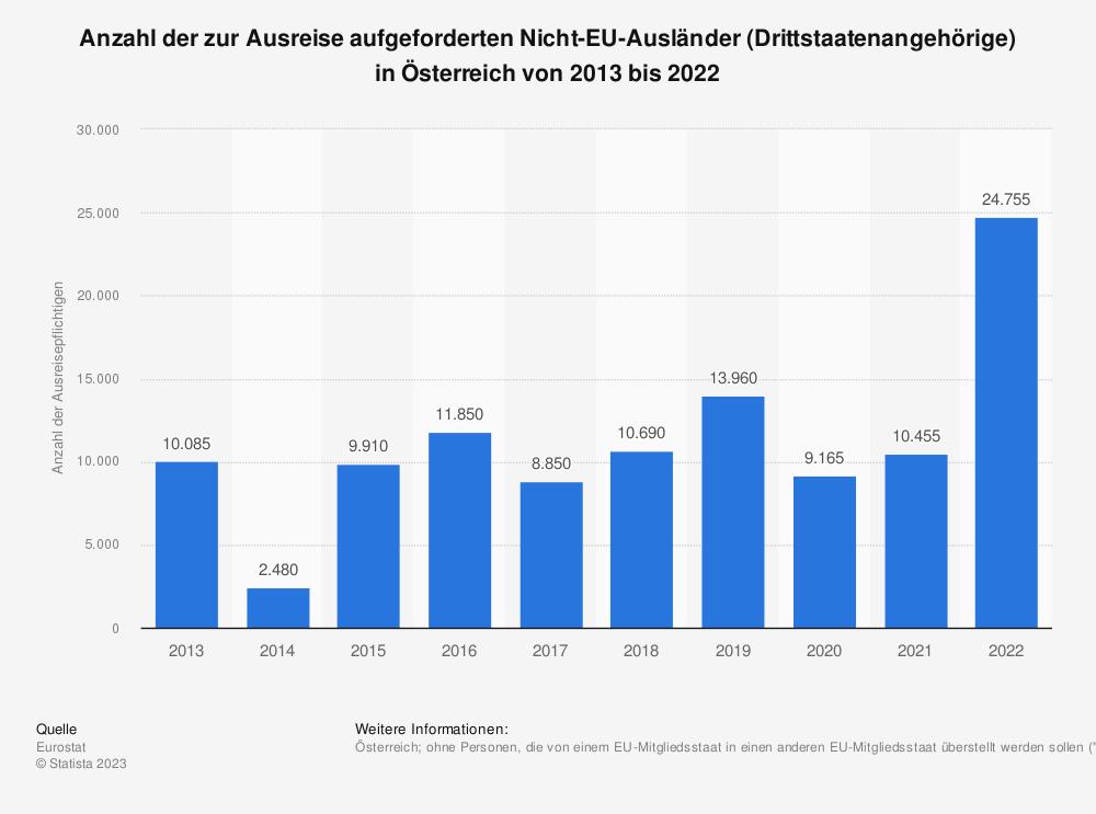 Statistik: Anzahl der zur Ausreise aufgeforderten Nicht-EU-Ausländer (Drittstaatenangehörige) in Österreich von 2009 bis 2019 | Statista