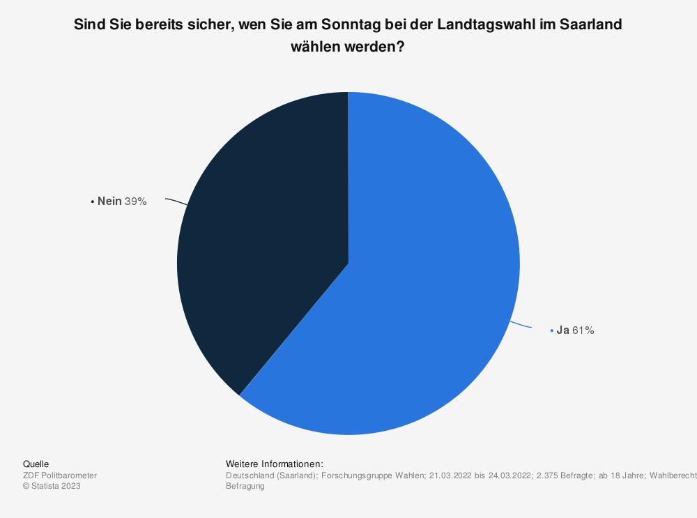 Statistik: Sind Sie bereits sicher, wen Sie am Sonntag bei der Landtagswahl im Saarland wählen werden? | Statista