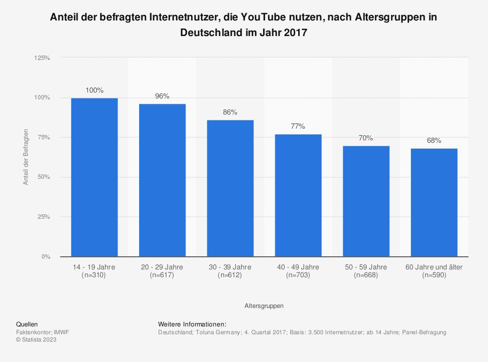 Statistik: Anteil der befragten Internetnutzer, die YouTube nutzen, nach Altersgruppen in Deutschland im Jahr 2017 | Statista