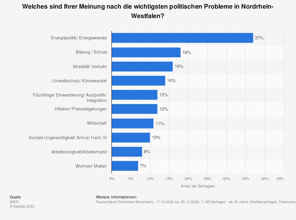 Statistik: Welches sind Ihrer Meinung nach die wichtigsten politischen Probleme in Nordrhein-Westfalen, die vordringlich gelöst werden müssen? | Statista
