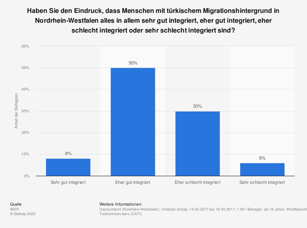 Statistik: Haben Sie den Eindruck, dass Menschen mit türkischem Migrationshintergrund in Nordrhein-Westfalen alles in allem sehr gut integriert, eher gut integriert, eher schlecht integriert oder sehr schlecht integriert sind? | Statista
