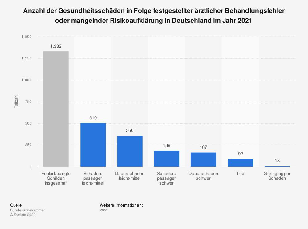 Statistik: Anzahl der Gesundheitsschäden in Folge festgestellter ärztlicher Behandlungsfehler oder mangelnder Risikoaufklärung in Deutschland im Jahr 2019 | Statista