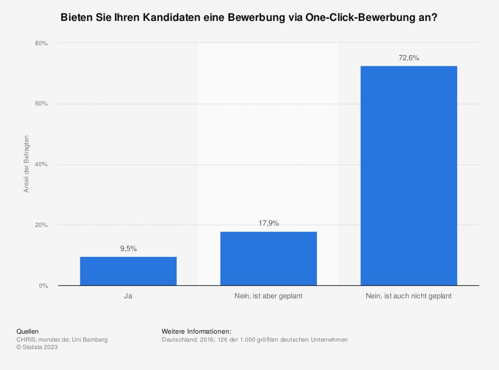 Statistik: Bieten Sie Ihren Kandidaten eine Bewerbung via One-Click-Bewerbung an? | Statista