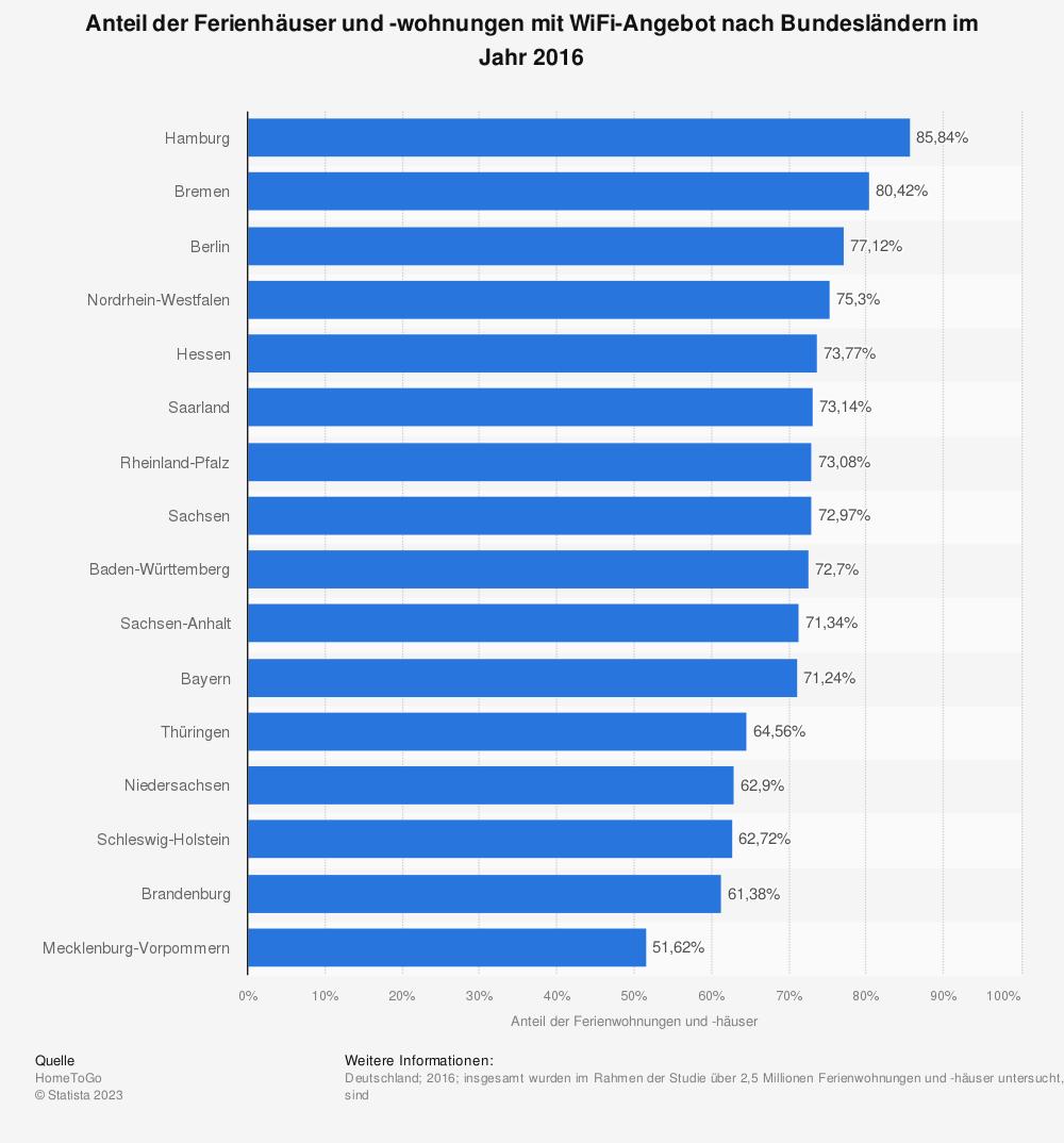 Statistik: Anteil der Ferienhäuser und -wohnungen mit WiFi-Angebot nach Bundesländern im Jahr 2016 | Statista