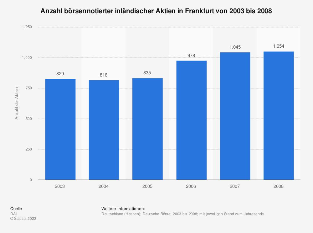 Statistik: Anzahl börsennotierter inländischer Aktien in Frankfurt von 2003 bis 2008 | Statista