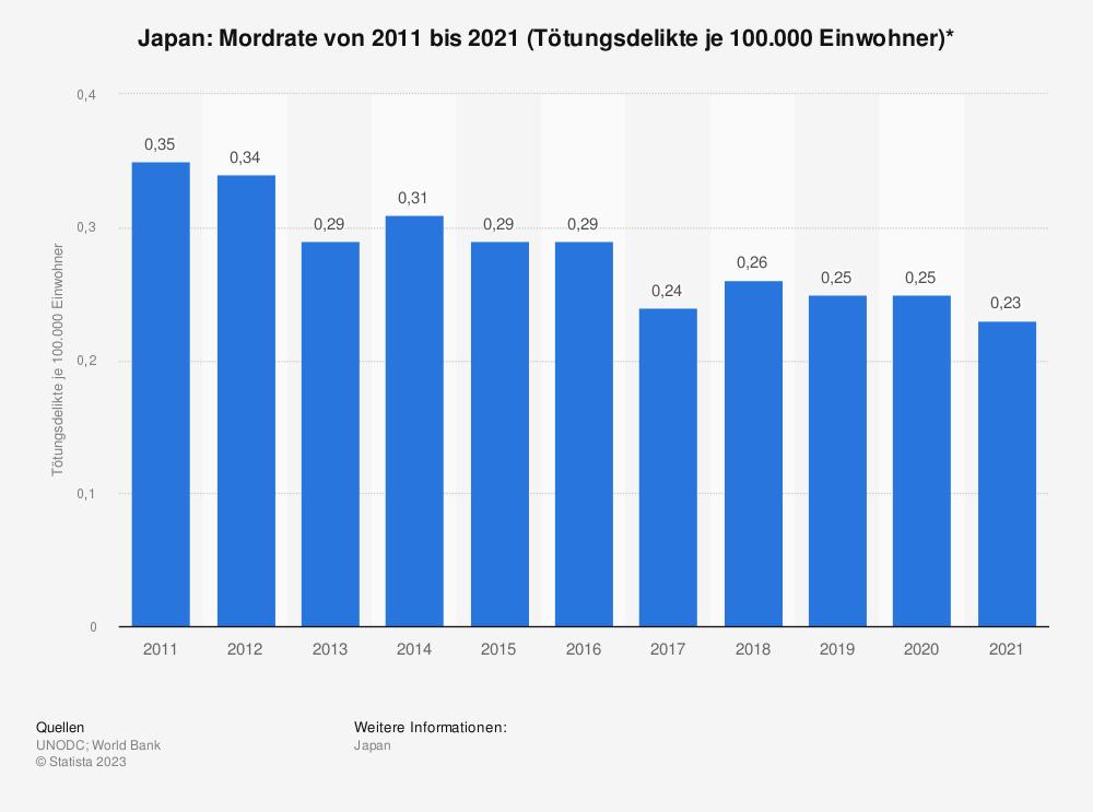 Statistik: Japan: Mordrate von 2006 bis 2016 (Tötungsdelikte je 100.000 Einwohner)* | Statista