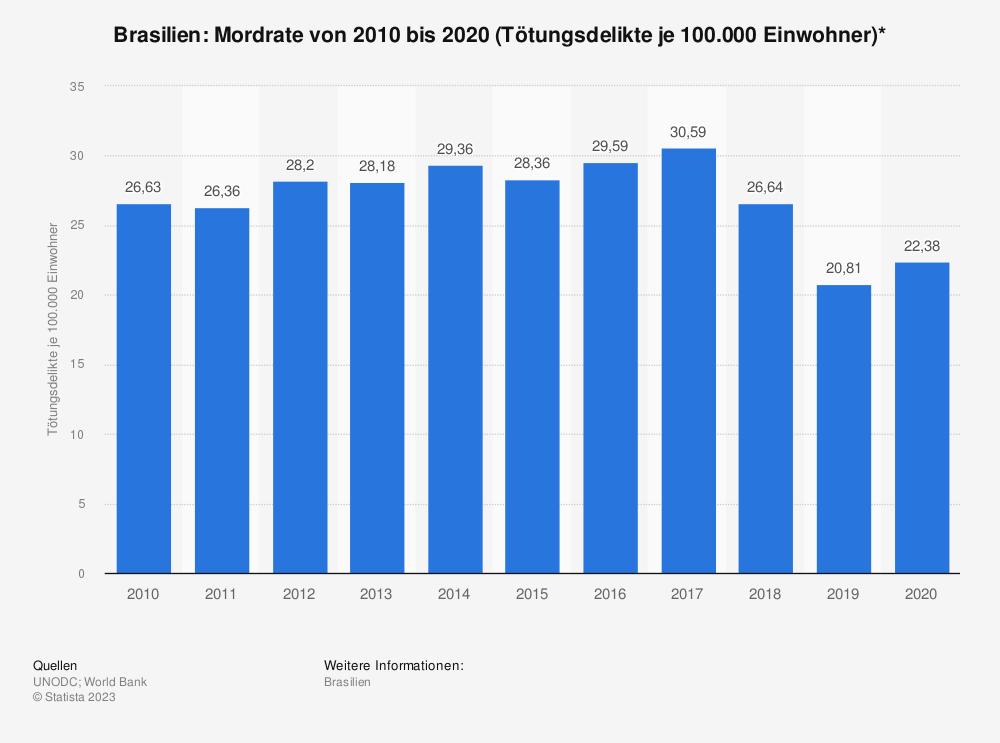 Statistik: Brasilien: Mordrate von 2008 bis 2018 (Tötungsdelikte je 100.000 Einwohner)* | Statista