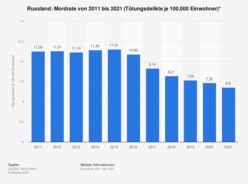 Statistik: Russland: Mordrate von 2016 bis 2016 (Tötungsdelikte je 100.000 Einwohner)* | Statista