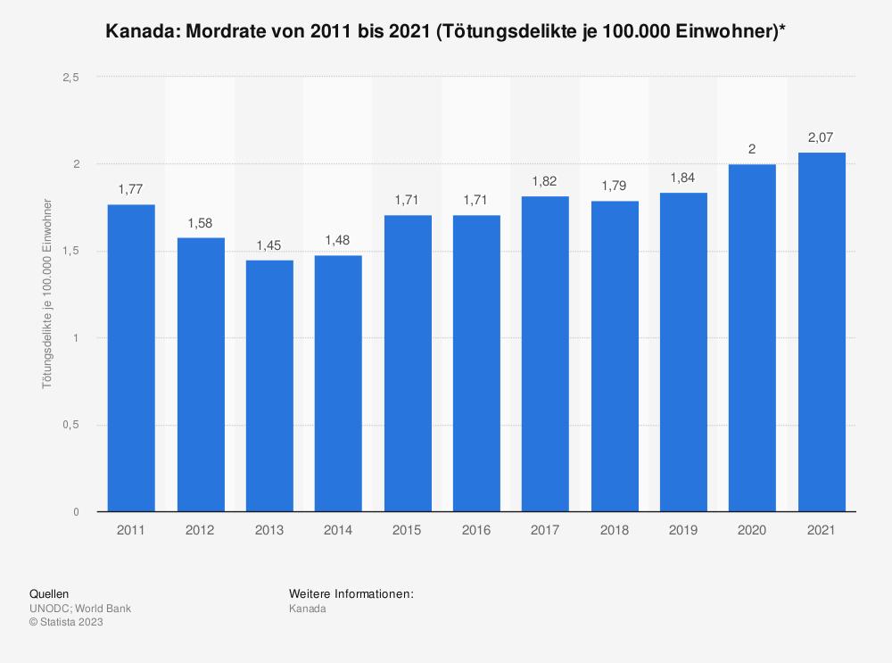 Statistik: Kanada: Mordrate von 2006 bis 2016 (Tötungsdelikte je 100.000 Einwohner)*   Statista