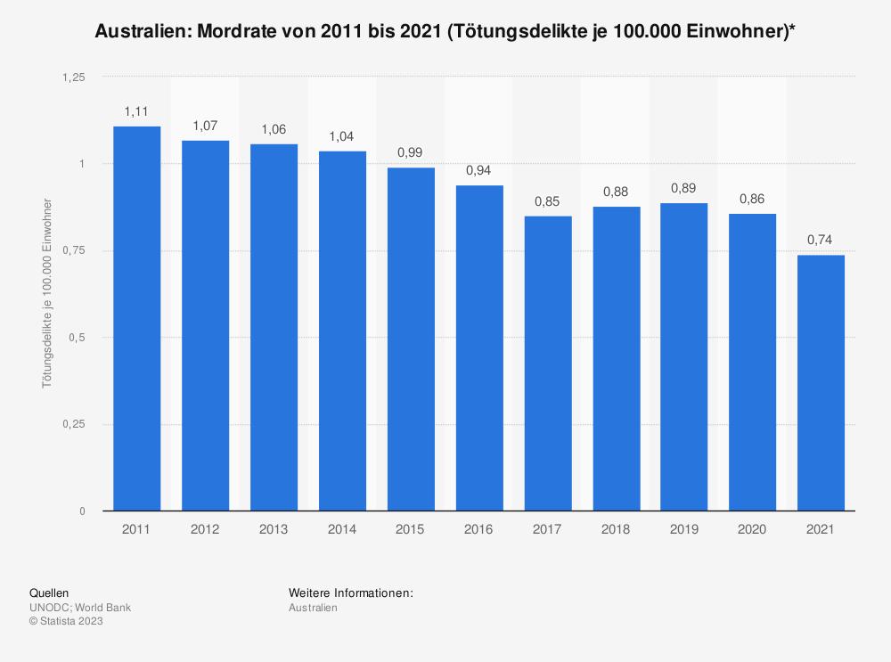 Statistik: Australien: Mordrate von 2006 bis 2016 (Tötungsdelikte je 100.000 Einwohner)* | Statista