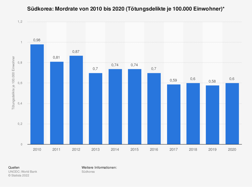 Statistik: Südkorea: Mordrate von 2011 bis 2016 (Tötungsdelikte je 100.000 Einwohner)* | Statista