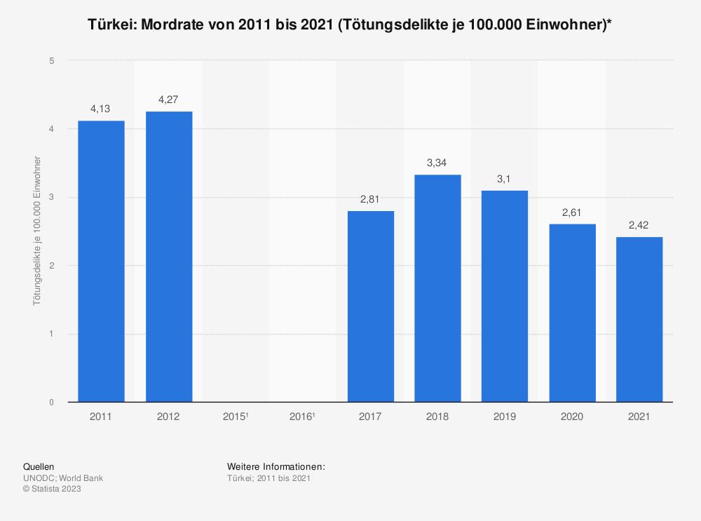 Statistik: Türkei: Mordrate von 2003 bis 2012 (Tötungsdelikte je 100.000 Einwohner)*   Statista