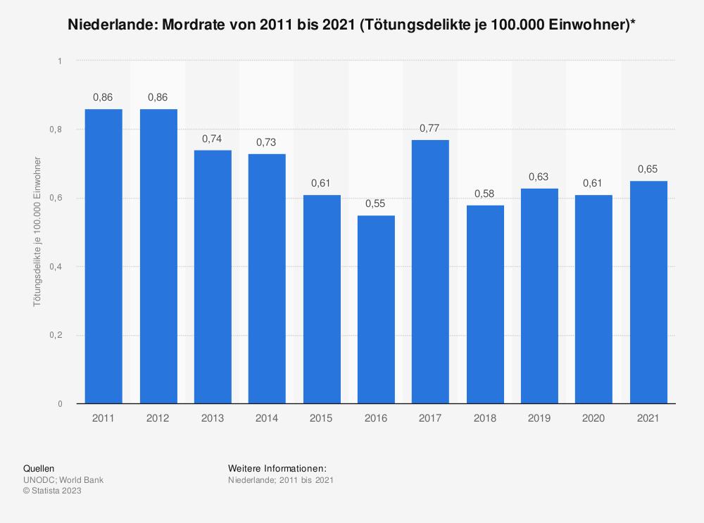 Statistik: Niederlande: Mordrate von 2006 bis 2016 (Tötungsdelikte je 100.000 Einwohner)* | Statista