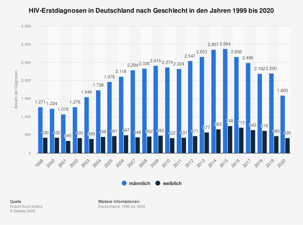Statistik: HIV-Erstdiagnosen in Deutschland nach Geschlecht in den Jahren 1999 bis 2019 | Statista