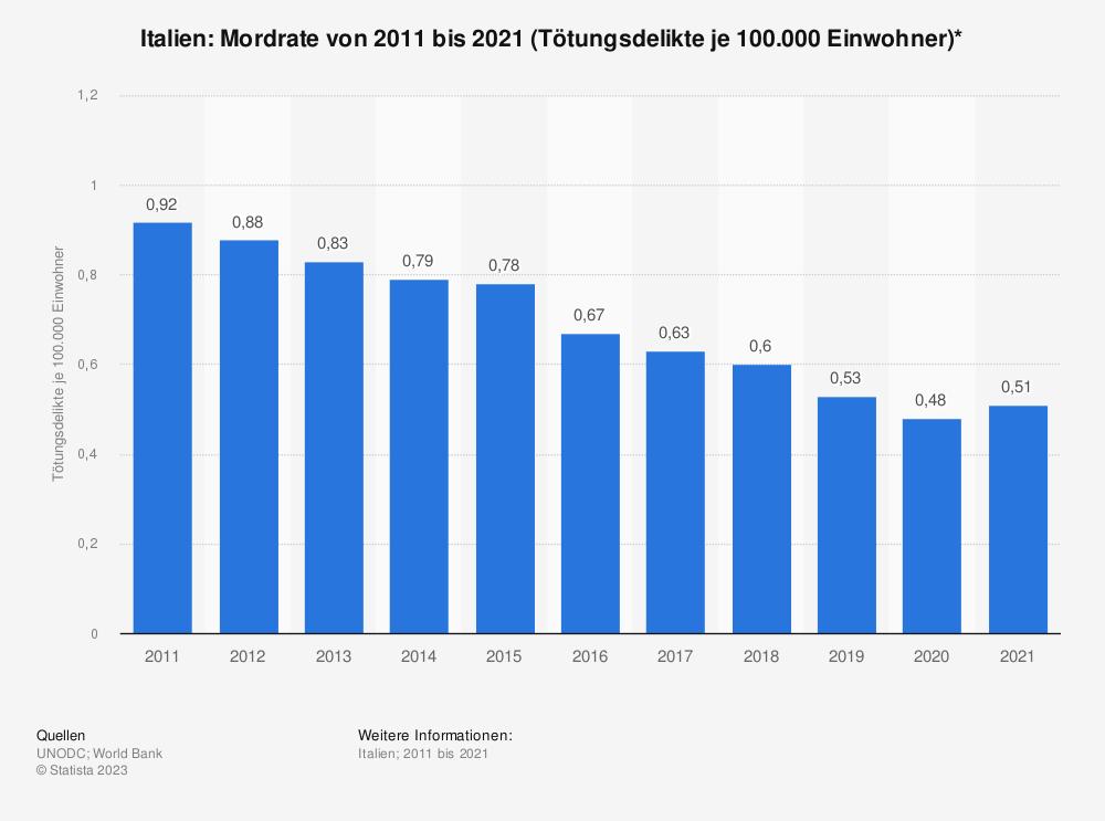 Statistik: Italien: Mordrate von 2006 bis 2016 (Tötungsdelikte je 100.000 Einwohner)* | Statista