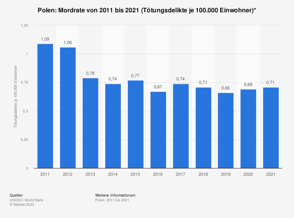 Statistik: Polen: Mordrate von 2006 bis 2016 (Tötungsdelikte je 100.000 Einwohner)* | Statista