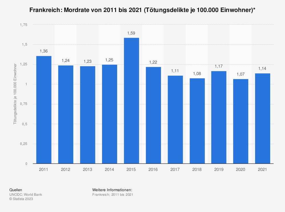 Statistik: Frankreich: Mordrate von 2006 bis 2016 (Tötungsdelikte je 100.000 Einwohner)*   Statista