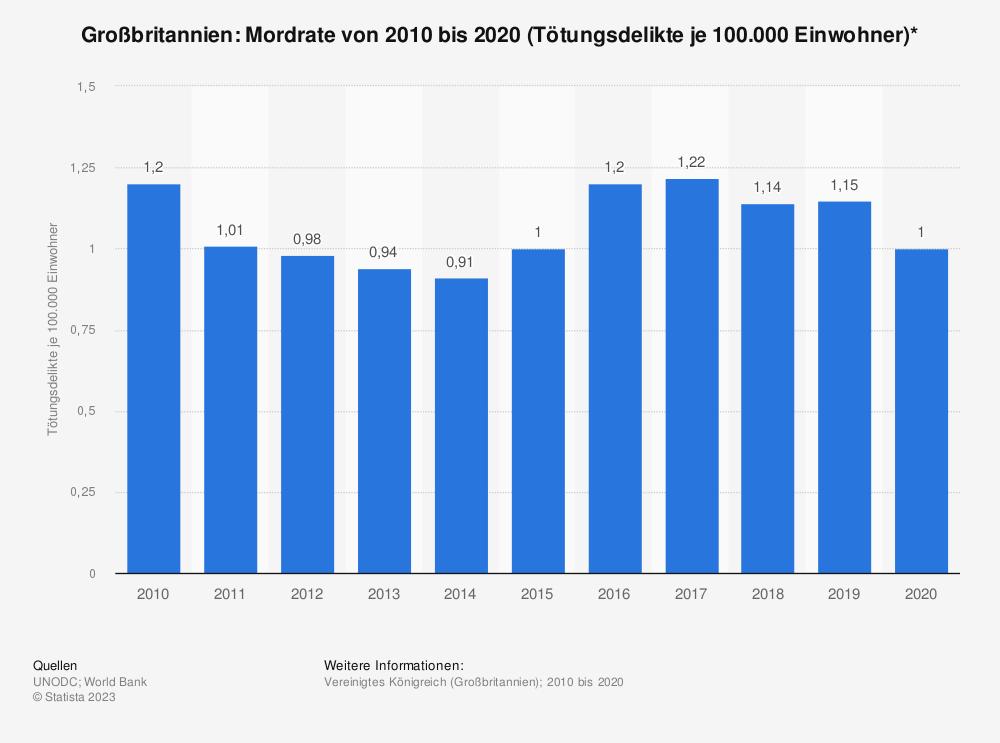 Statistik: Großbritannien: Mordrate von 2006 bis 2016 (Tötungsdelikte je 100.000 Einwohner)* | Statista