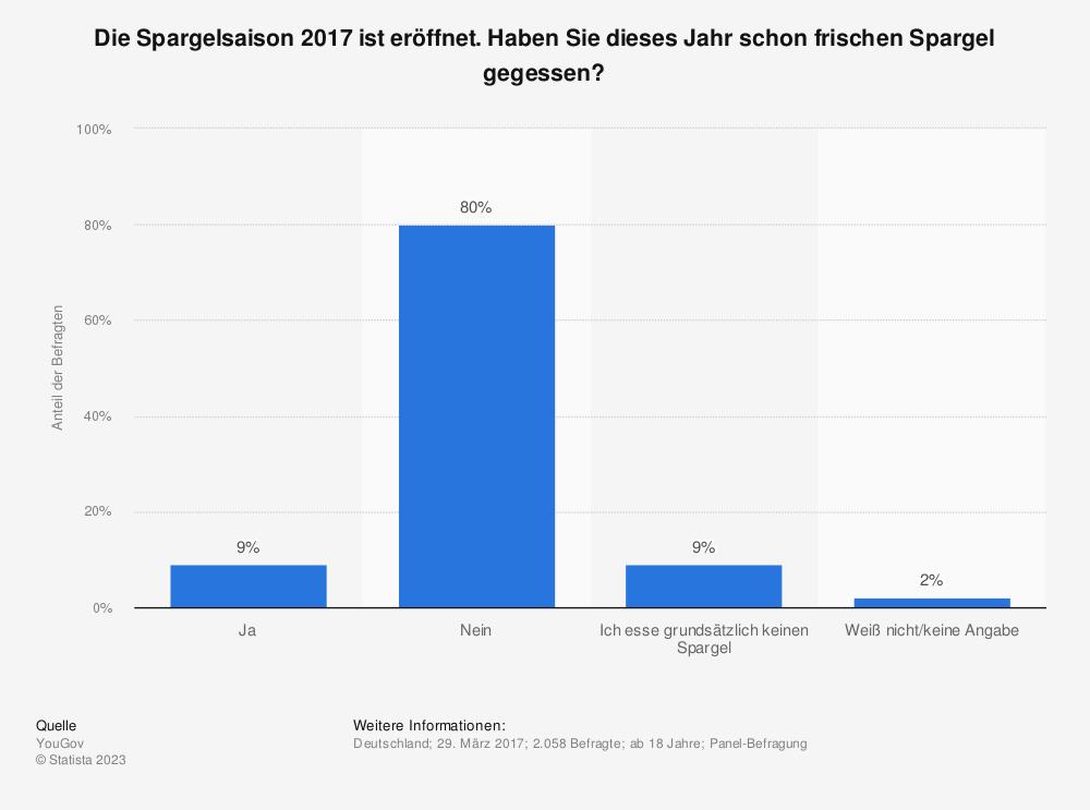 Statistik: Die Spargelsaison 2017 ist eröffnet. Haben Sie dieses Jahr schon frischen Spargel gegessen? | Statista