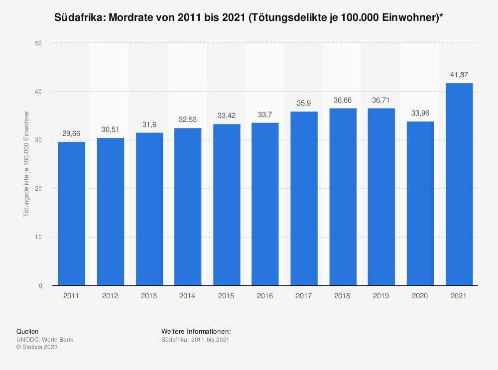 Statistik: Südafrika: Mordrate von 2006 bis 2016 (Tötungsdelikte je 100.000 Einwohner)* | Statista