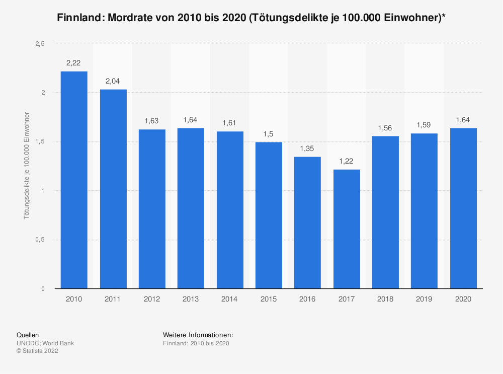 Statistik: Finnland: Mordrate von 2007 bis 2017 (Tötungsdelikte je 100.000 Einwohner)* | Statista