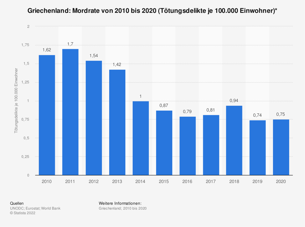 Statistik: Griechenland: Mordrate von 2006 bis 2016 (Tötungsdelikte je 100.000 Einwohner)* | Statista
