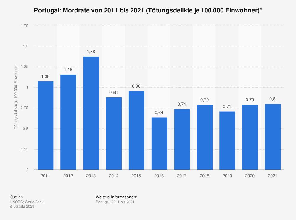 Statistik: Portugal: Mordrate von 2006 bis 2016 (Tötungsdelikte je 100.000 Einwohner)* | Statista