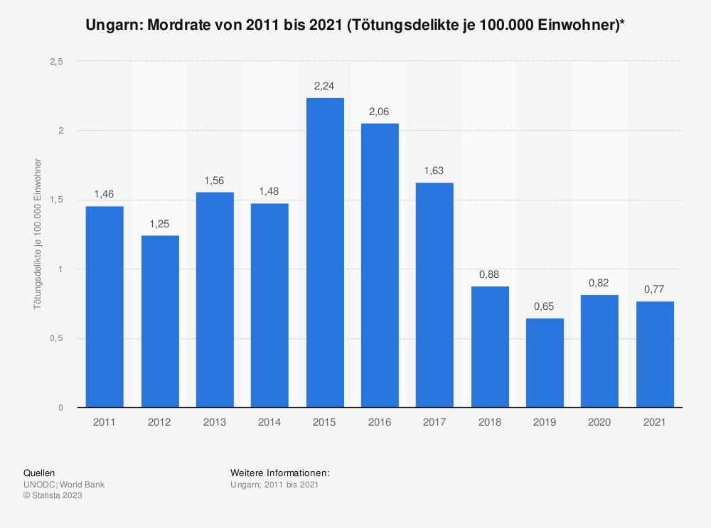 Statistik: Ungarn: Mordrate von 2006 bis 2016 (Tötungsdelikte je 100.000 Einwohner)* | Statista