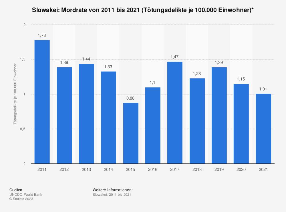 Statistik: Slowakei: Mordrate von 2006 bis 2016 (Tötungsdelikte je 100.000 Einwohner)* | Statista