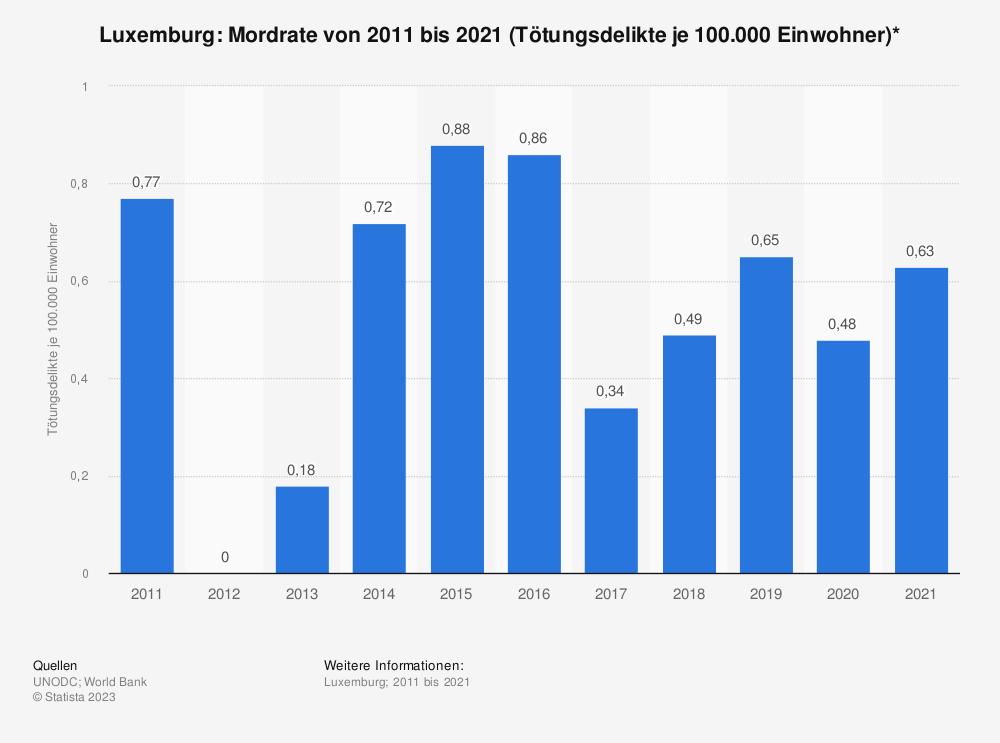 Statistik: Luxemburg: Mordrate von 2004 bis 2014 (Tötungsdelikte je 100.000 Einwohner)* | Statista