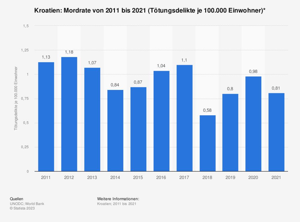 Statistik: Kroatien: Mordrate von 2006 bis 2016 (Tötungsdelikte je 100.000 Einwohner)* | Statista