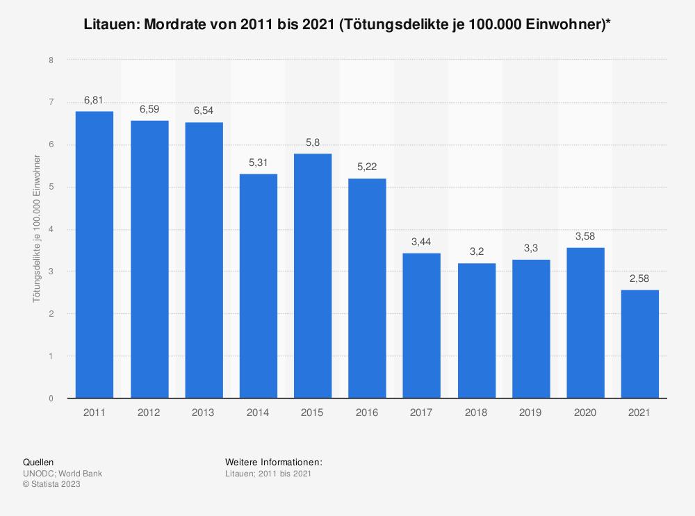 Statistik: Litauen: Mordrate von 2006 bis 2016 (Tötungsdelikte je 100.000 Einwohner)* | Statista