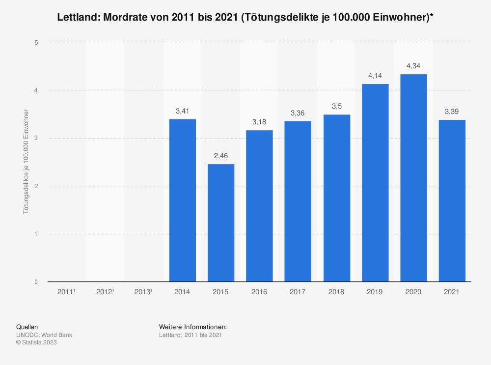 Statistik: Lettland: Mordrate von 2007 bis 2017 (Tötungsdelikte je 100.000 Einwohner)* | Statista