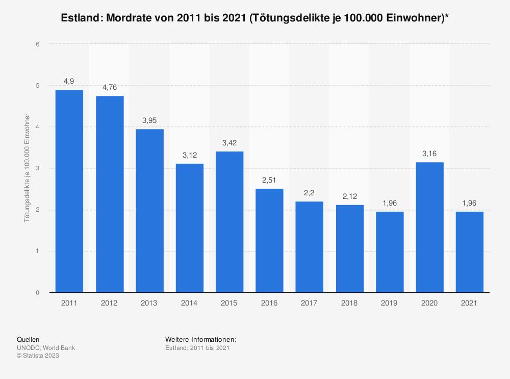 Statistik: Estland: Mordrate von 2005 bis 2015 (Tötungsdelikte je 100.000 Einwohner)* | Statista