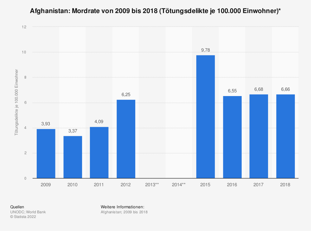 Statistik: Afghanistan: Mordrate von 2009 bis 2012 (Tötungsdelikte je 100.000 Einwohner)* | Statista