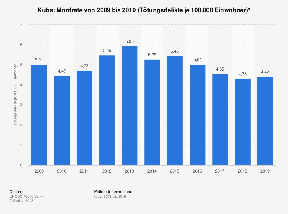 Statistik: Kuba: Mordrate von 2006 bis 2016 (Tötungsdelikte je 100.000 Einwohner)* | Statista