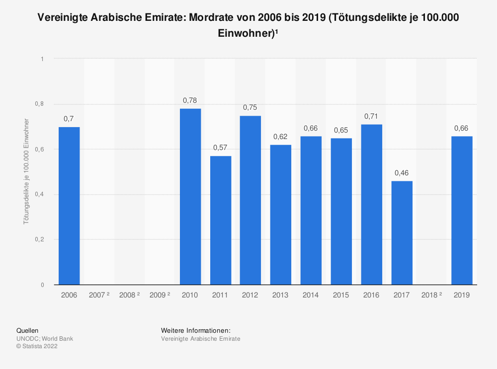 Statistik: Vereinigte Arabische Emirate: Mordrate von 2006 bis 2016 (Tötungsdelikte je 100.000 Einwohner)* | Statista