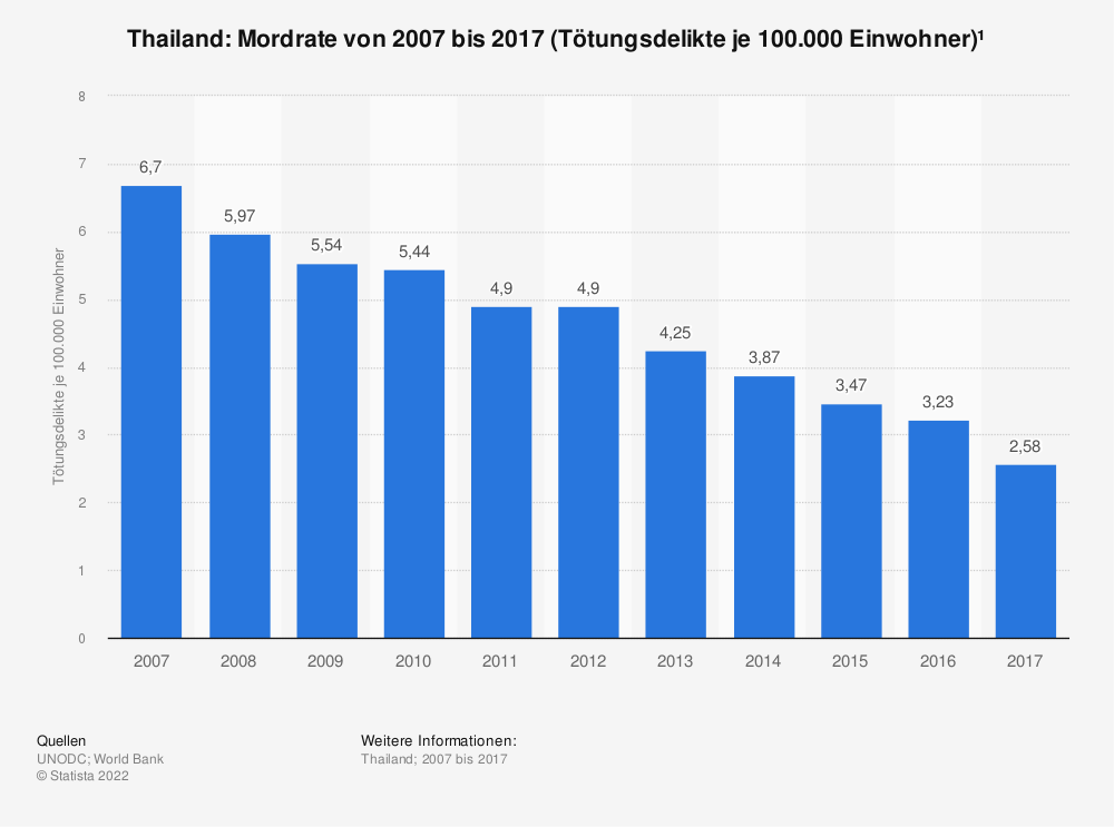 Statistik: Thailand: Mordrate von 2006 bis 2016 (Tötungsdelikte je 100.000 Einwohner)* | Statista
