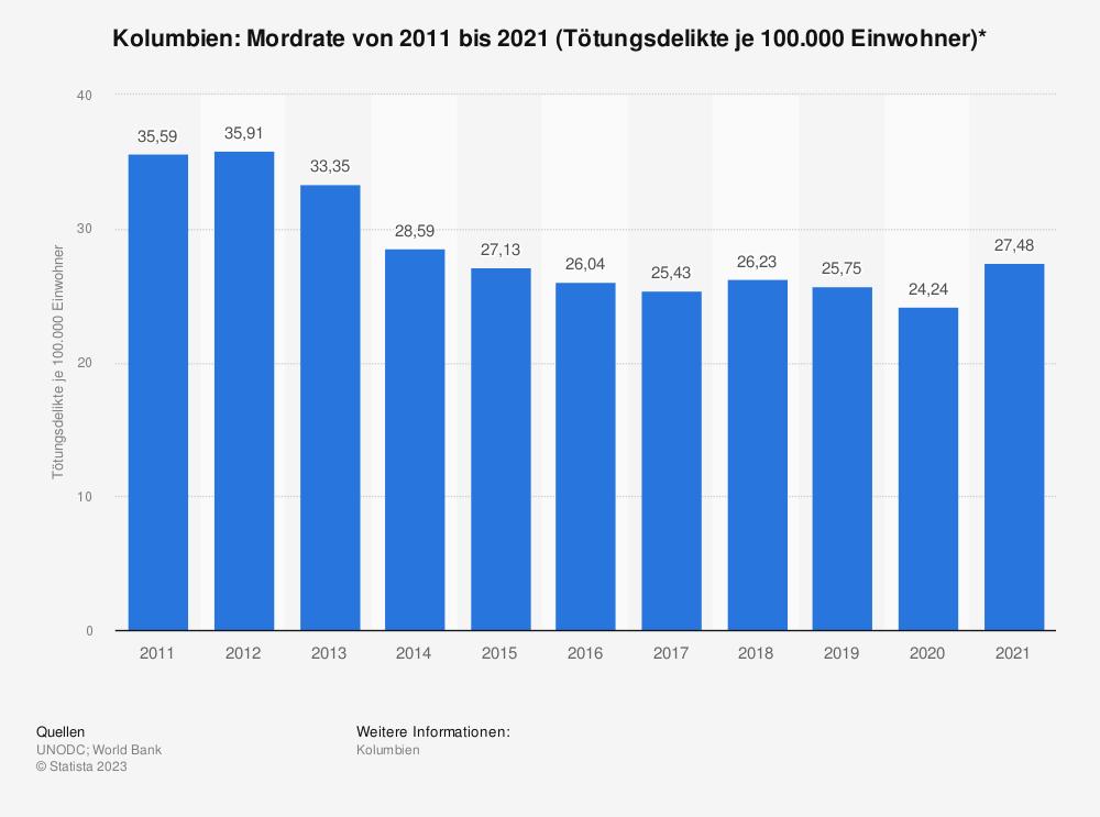 Statistik: Kolumbien: Mordrate von 2006 bis 2016 (Tötungsdelikte je 100.000 Einwohner)* | Statista