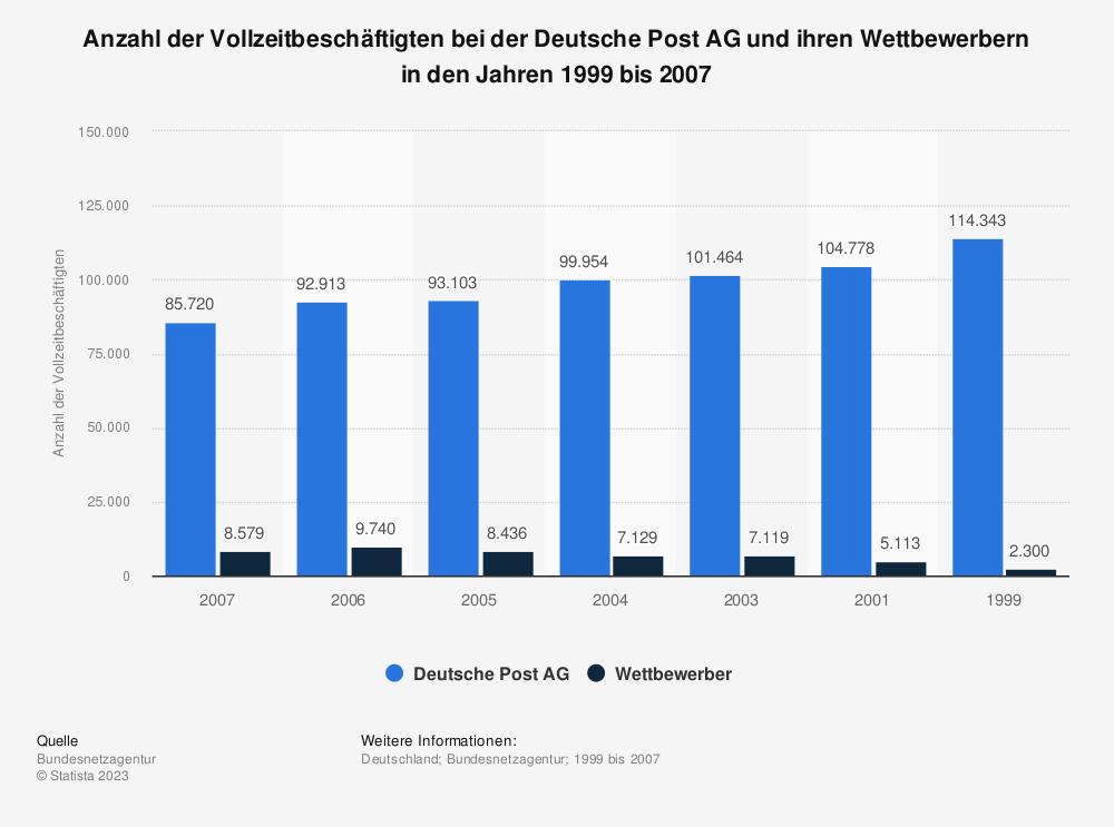 Statistik: Anzahl der Vollzeitbeschäftigten bei der Deutsche Post AG und ihren Wettbewerbern in den Jahren 1999 bis 2007 | Statista