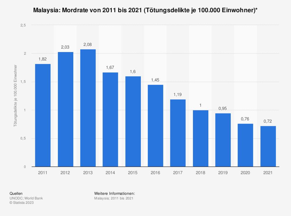 Statistik: Malaysia: Mordrate von 2003 bis 2013 (Tötungsdelikte je 100.000 Einwohner)* | Statista