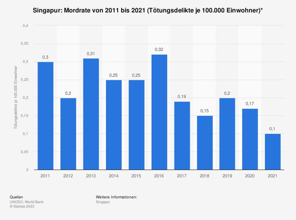 Statistik: Singapur: Mordrate von 2006 bis 2016 (Tötungsdelikte je 100.000 Einwohner)* | Statista