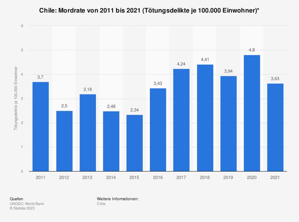 Statistik: Chile: Mordrate von 2007 bis 2017 (Tötungsdelikte je 100.000 Einwohner)* | Statista