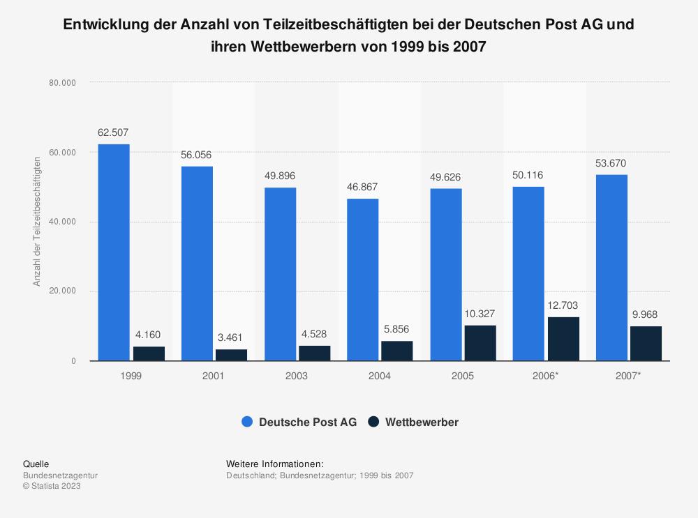 Statistik: Entwicklung der Anzahl von Teilzeitbeschäftigten bei der Deutschen Post AG und ihren Wettbewerbern von 1999 bis 2007 | Statista