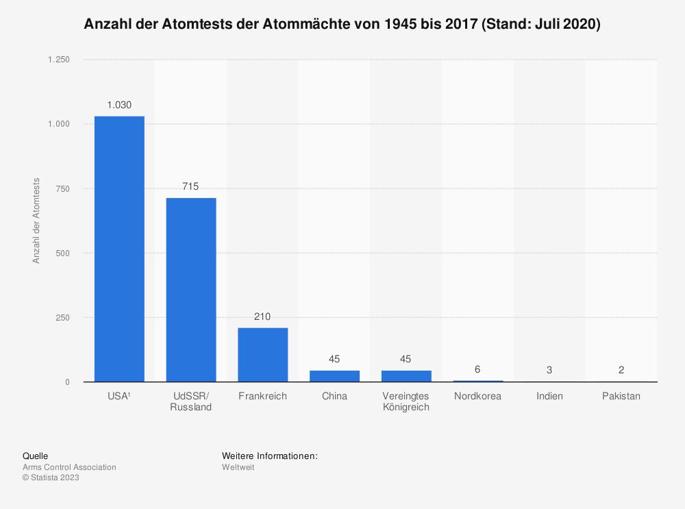 Statistik: Anzahl der Atomtests der Atommächte von 1945 bis 2016 (Stand Januar) | Statista