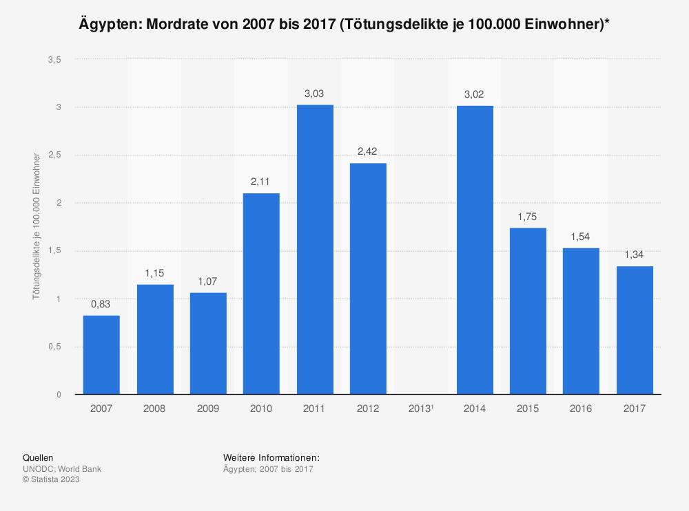 Statistik: Ägypten: Mordrate von 2003 bis 2012 (Tötungsdelikte je 100.000 Einwohner)* | Statista