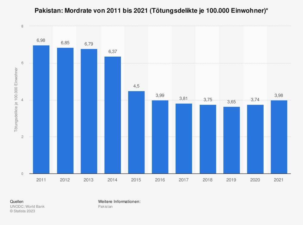Statistik: Pakistan: Mordrate von 2008 bis 2018 (Tötungsdelikte je 100.000 Einwohner)* | Statista