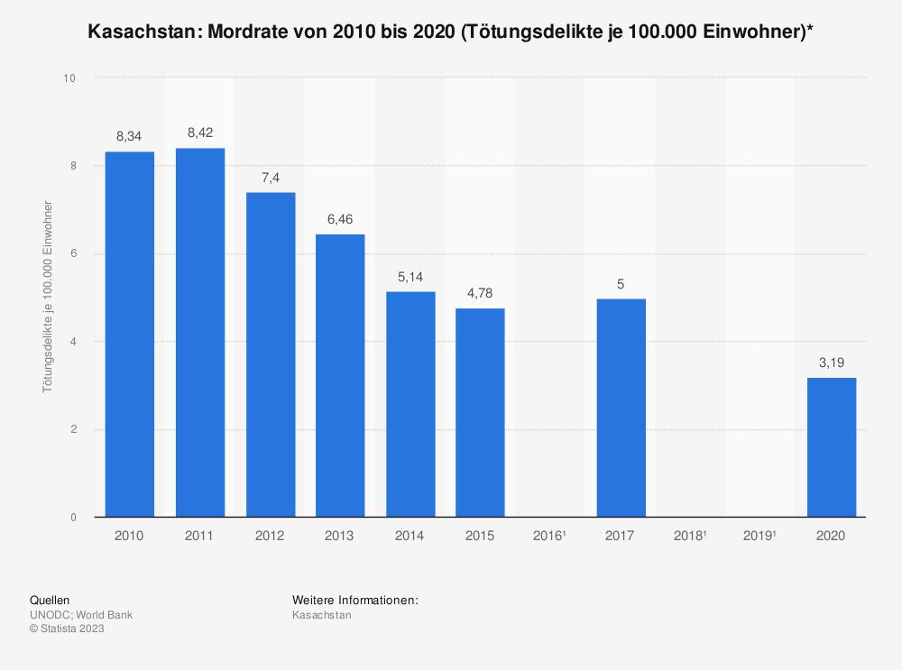 Statistik: Kasachstan: Mordrate von 2008 bis 2017 (Tötungsdelikte je 100.000 Einwohner)* | Statista
