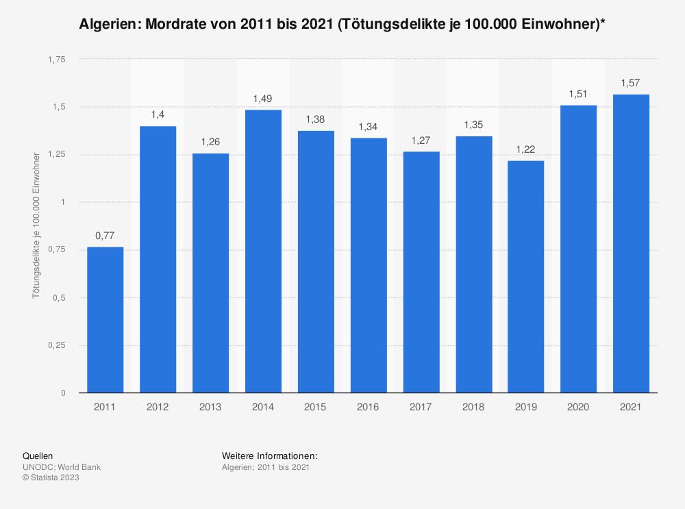 Statistik: Algerien: Mordrate von 2005 bis 2015 (Tötungsdelikte je 100.000 Einwohner)* | Statista