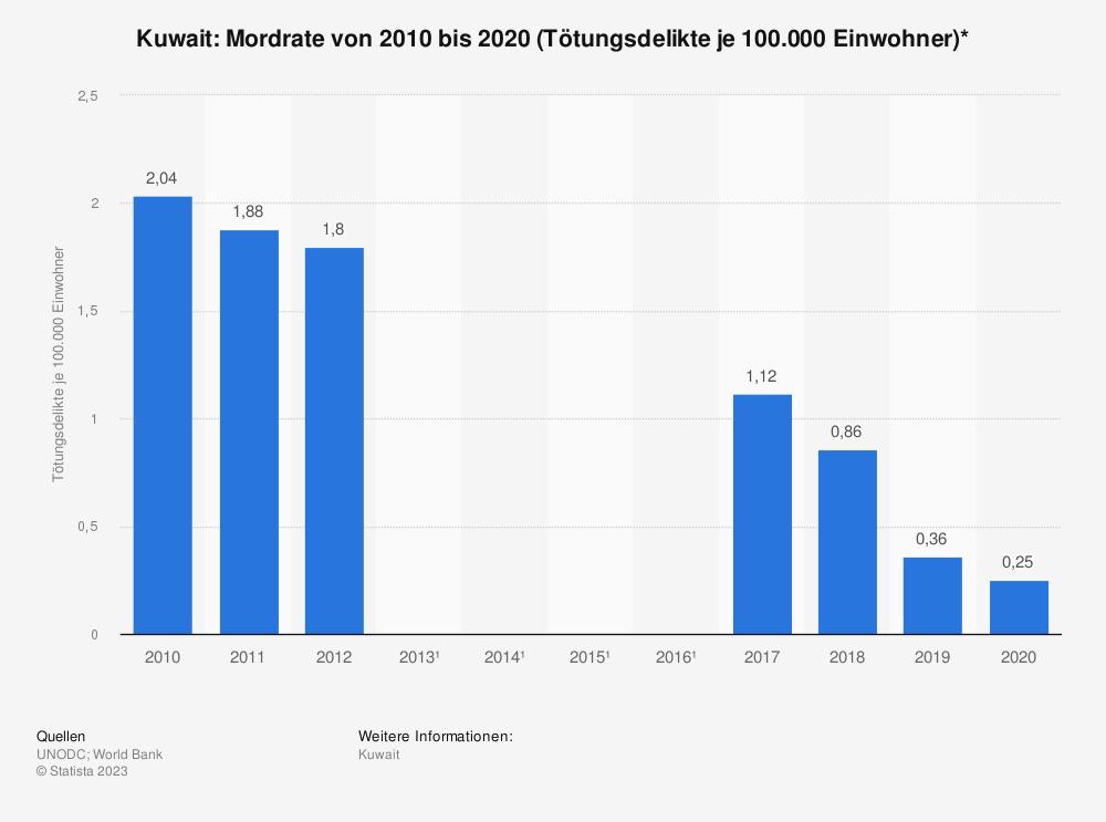 Statistik: Kuwait: Mordrate von 2002 bis 2012 (Tötungsdelikte je 100.000 Einwohner)* | Statista
